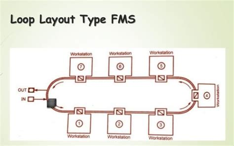design patterns for flexible manufacturing flexible manufacturing system and its applications