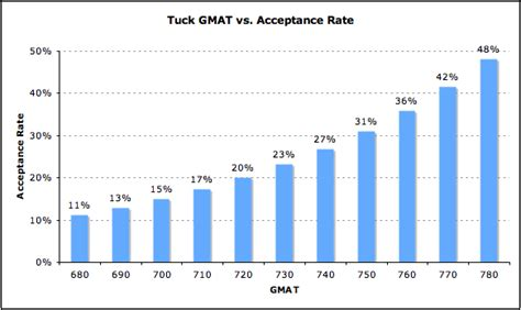 Of Dayton Mba Acceptance Rate by Tuck Admissions Analysis Mba Data Guru