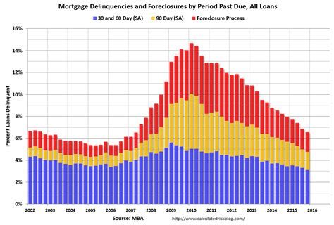Us Mba Mortgage Foreclosures by Calculated Risk Mba Mortgage Delinquency And Foreclosure