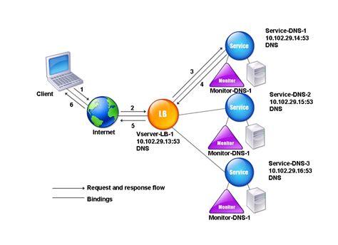 Dns by Load Balancing Dns Servers