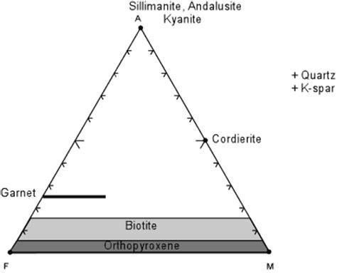 acf and akf diagrams triangular plots in metamorphic petrology