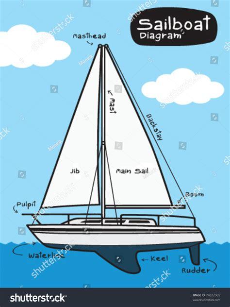 sailboat diagram sailboat diagram stock vector 74822065