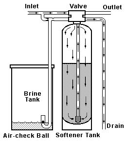 how does a water softener work diagram how water softeners work water softeners filters