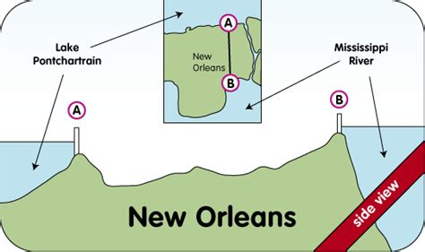 sections of new orleans cross section diagram of the new orleans levee system