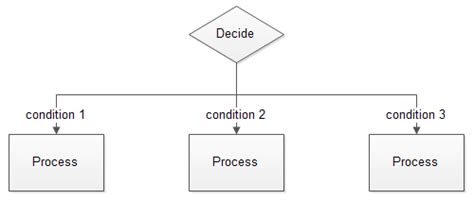 decision box flowchart image gallery decision flowchart