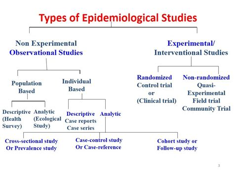 types of cross sectional studies study design epidemiological studies overview