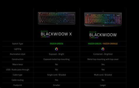 Razer Blackwidow X Chroma Size difference between blackwidow chroma and blackwidow chroma