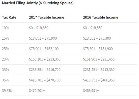 2016 tax tables married filing jointly 2017 tax tables married filing jointly irs refund
