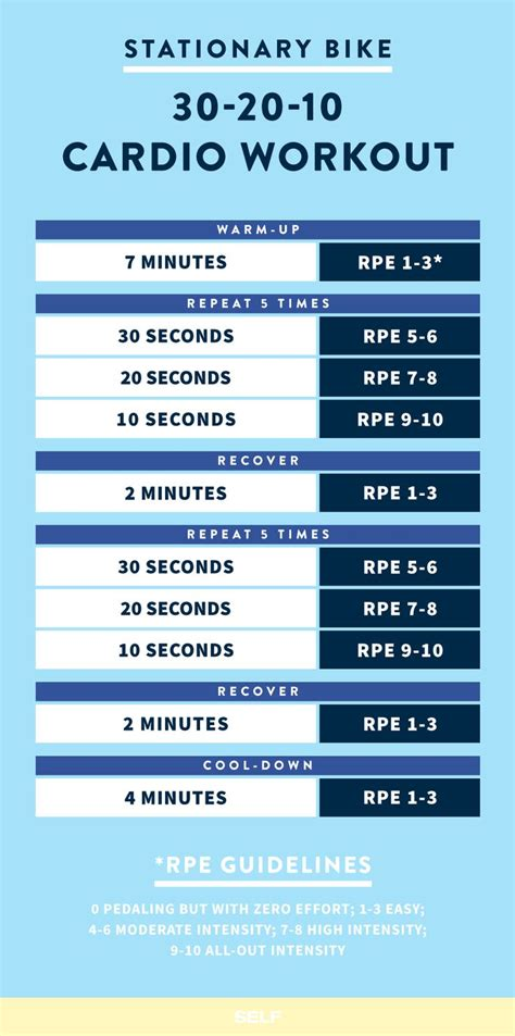 tabata intervals cycling workout eoua