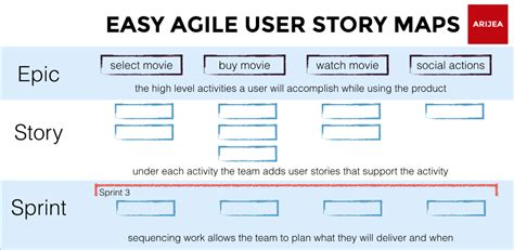 the worst end user and other stories books user story mapping for jira walpole s jwalpole