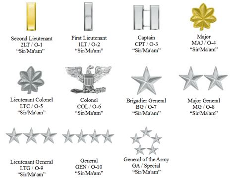 Military ranks chart army