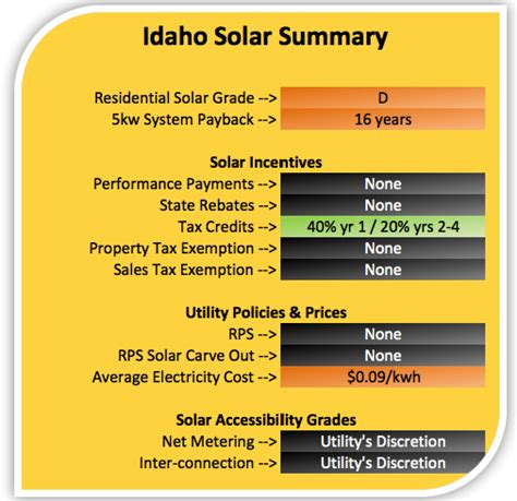 energy efficient lighting tax credit idaho power solar incentives economical home lighting
