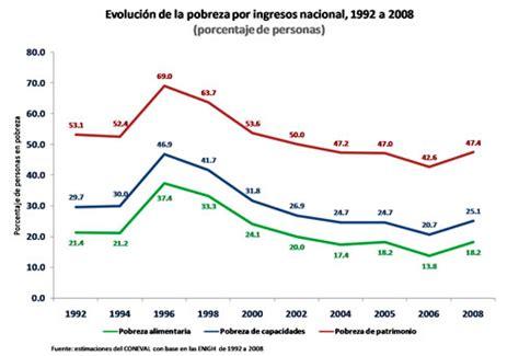 ingresos exentos de iva vlex mxico aument 243 la pobreza en m 233 xico en los dos 250 ltimos a 241 os