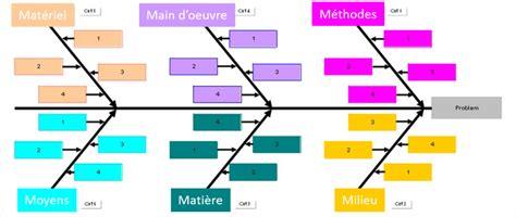 diagramme d ishikawa exemple a la recherche des causes dans les projets le du