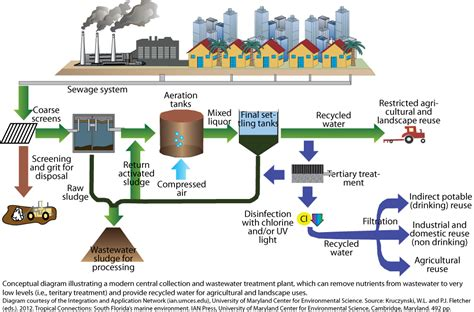 wastewater treatment process schematic get free image