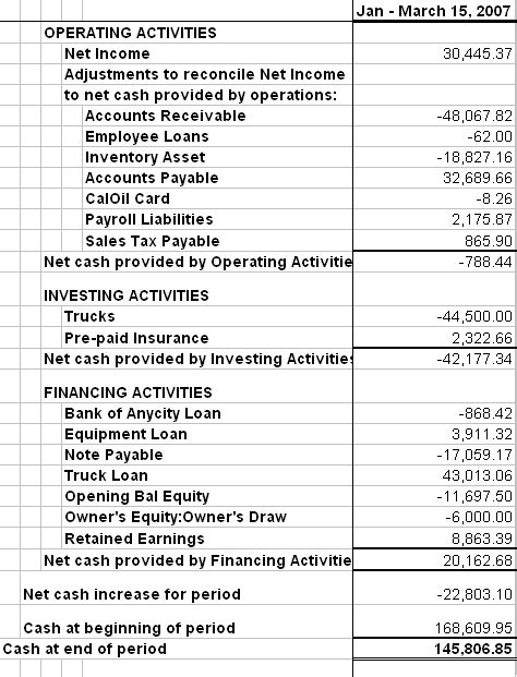 general format of cash flow statement thoughts of accounting