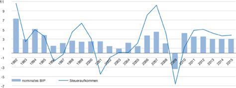 seit wann ist deutschland in der eu steuersch 228 tzung erhebliche aufw 228 rtsrevision der