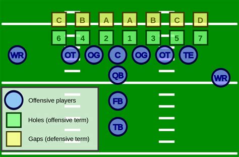 football holes diagram file american football gaps and holes svg wikimedia commons