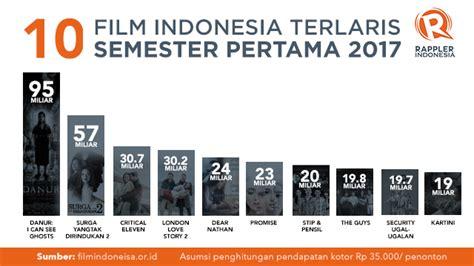 daftar film horor komedi indonesia daftar 10 film indonesia terlaris semester pertama 2017