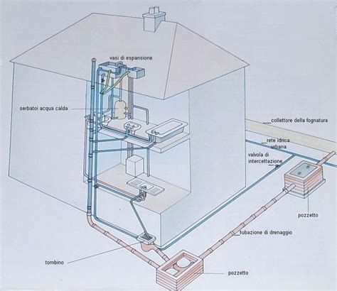 schema impianto idrico appartamento risparmiare in casa idraulico fai da te bilancio familiare