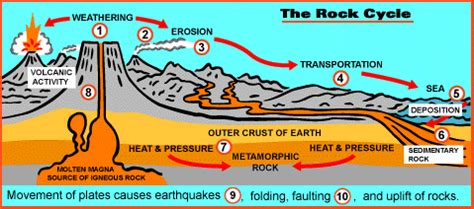 sed l aquila rock cycle sahinen geology project