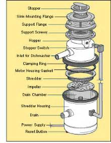 Where Should Exhaust System Components Be Disposed Of How To Fix A Garbage Disposal