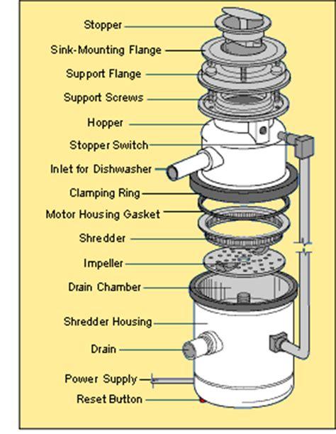 garbage disposal parts diagram how a garbage disposal works