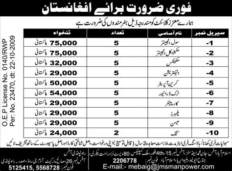 Online Civil Engineering Jobs Work From Home - civil engineer and mechanical engineering jobs 2018 jobs pakistan jobz pk