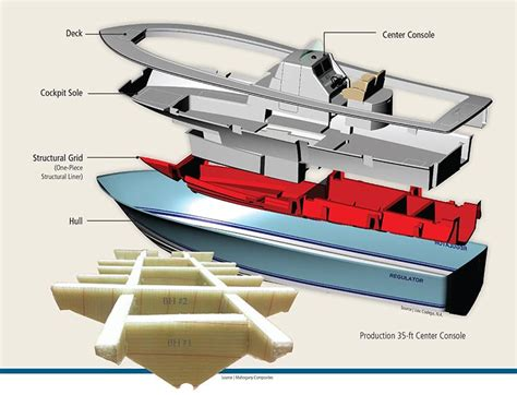 layout boat materials the markets boatbuilding and marine 2015 compositesworld