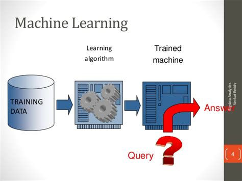 Machine Learning Mba by Machine Learning For Dummies