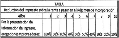 cambia las tablas de isr de tu sistema de nomina u otros software que tablas isr 2011 para el calculo del isr y subsidio al