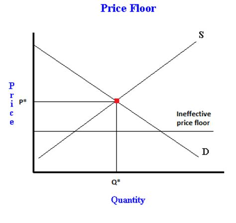 Price Floor Graph by What Is A Price Floor Exles Of Binding And Non Binding