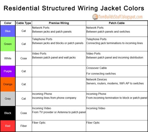 thermostat color code tbs structured wiring jacket colors