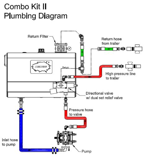 Tg Plumbing by Typical Mobile Hydraulic System Schematics