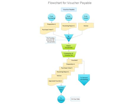 accounts payable procedures flowchart accounts payable flowchart accounts payable process flow