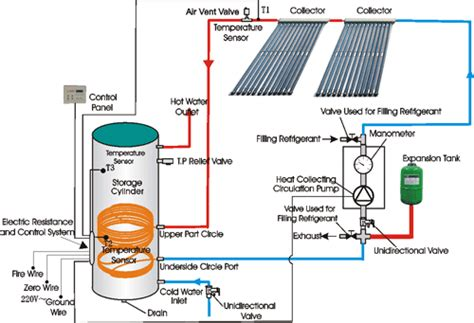 solar heater diagram solar water heating system diagram