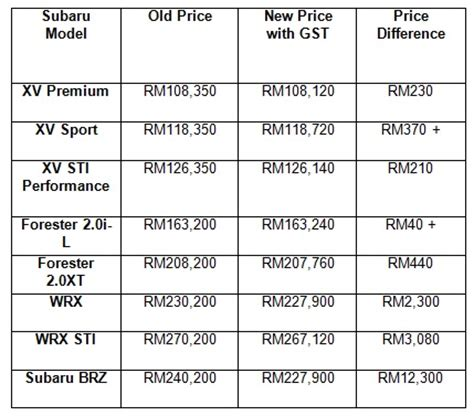 subaru price list gst subaru releases updated price list for all its models