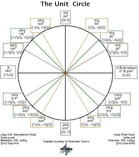 unit circle with tan luxury understanding the unit circle template