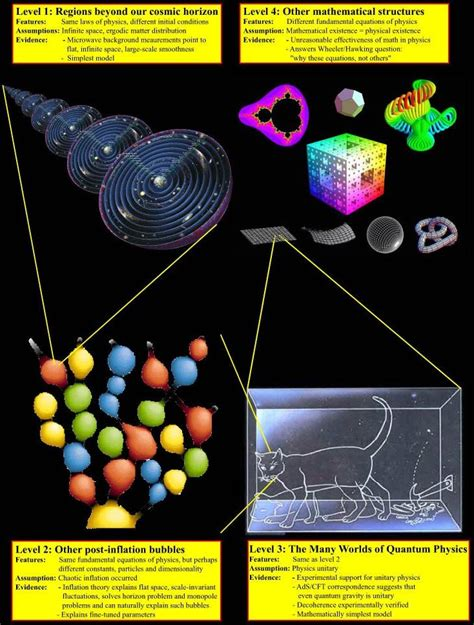 Pdf Jazz Physics Between Structure Universe by The Extention On Multiverse Talons Philosophy