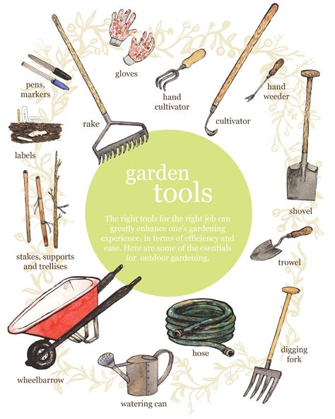 gardening tools list with pictures images
