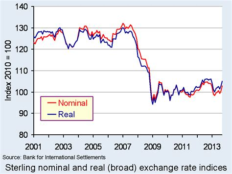 exchange rate uk exchange rate graph forex trading