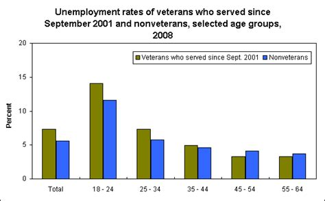 Unemployment Office Va by Unemployment And Veterans Who Served Since September 2001