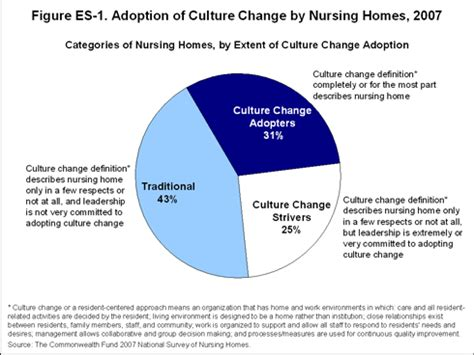 culture change in nursing homes how far we come