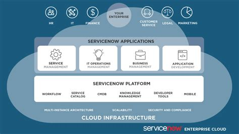 div based layout servicenow servicenow for business services providers infocenter