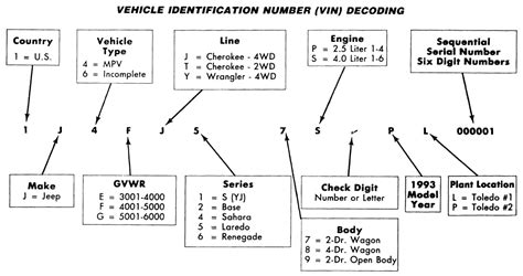 Vin Decoder Jeep 1997 Jeep Grand 2wd 4 0l Fi Ohv 6cyl Repair
