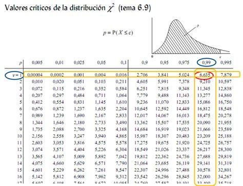 ji cuadrado prueba χ 178 chi cuadrado simulaci 243 n de sistemas