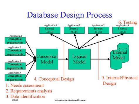 design online database database design process