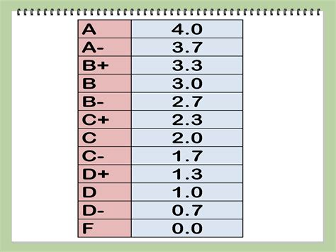 College Letter Grades How To Calculate Your Grade With Calculator Wikihow