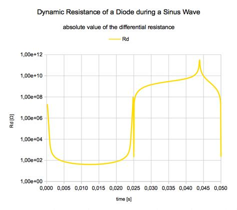 define dynamic resistance of diode define dynamic resistance of diode 28 images ac or dynamic resistance of a diode forward