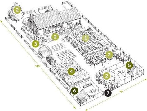 homestead layout plans on 1 acre or less a homestead on a quarter acre garden poultry bee do and vegetables